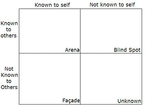 Johari Window about what we know and what others know
